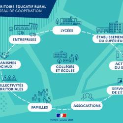 Lancement des Territoires éducatifs ruraux